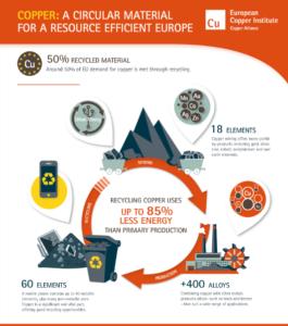 Graphik: Kupfer - ein rezyklierbares Material