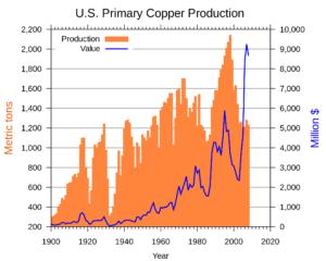 Grafico: produzione primaria di rame