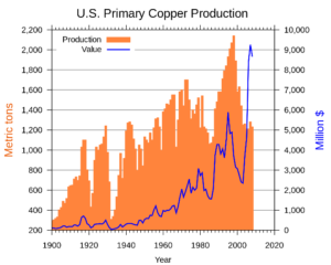 Graphik: Primärkupferproduktion