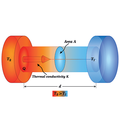 What is thermal conductivity?